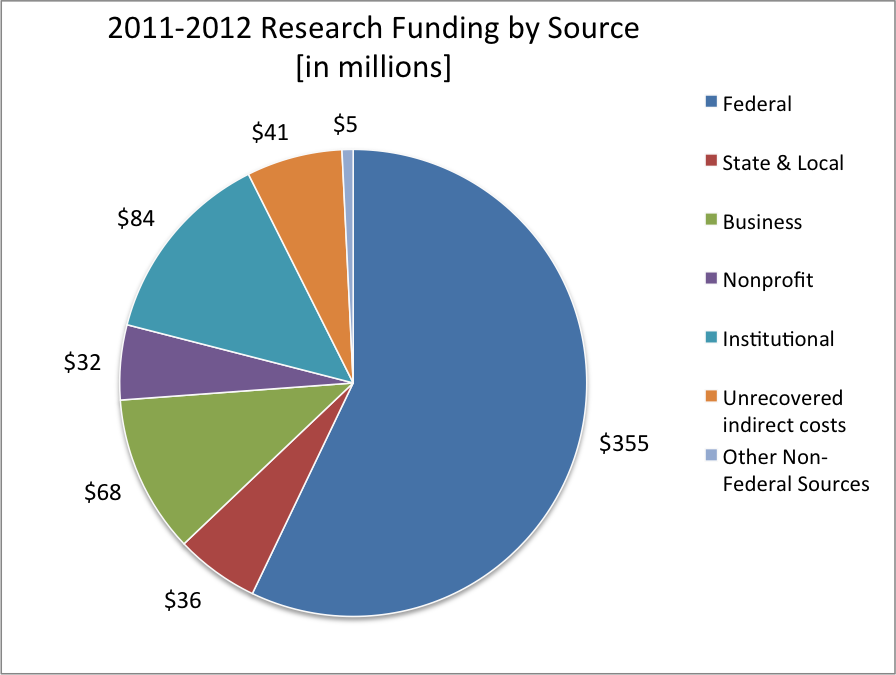 2011-2012 Research Funding by Source