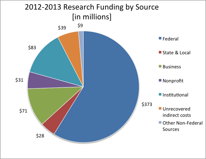 2012-2013 Research Funding by Source