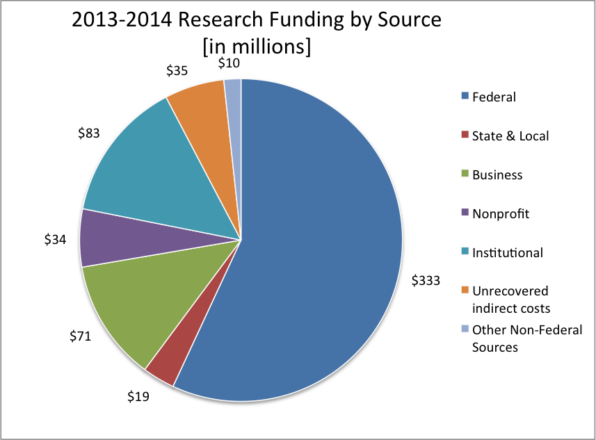 2013-2014 Research Funding by Source