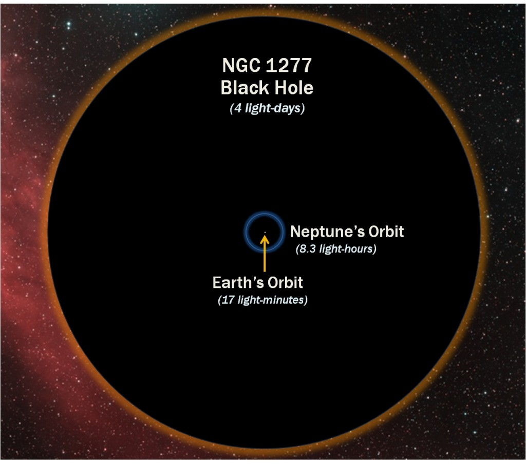 Black Hole NGC1277