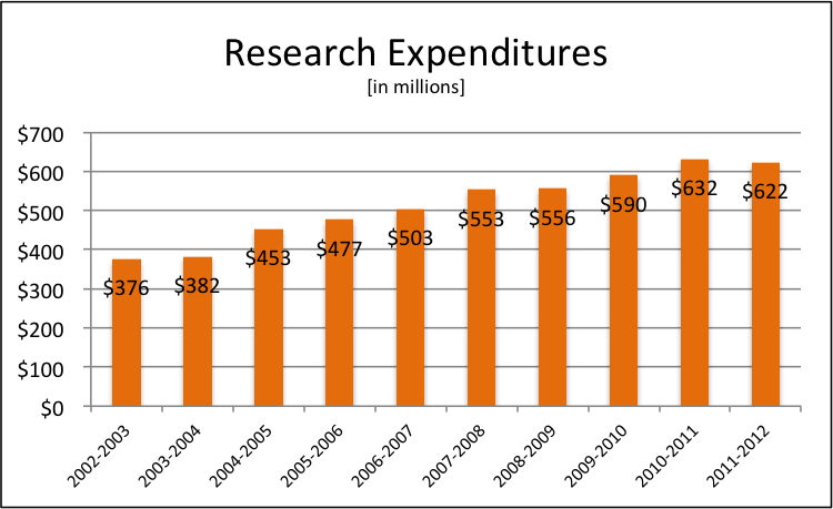 Research Expenditures 2011-2012