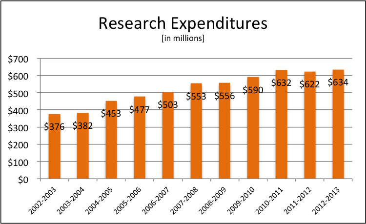 Research Expenditures 2012-2013