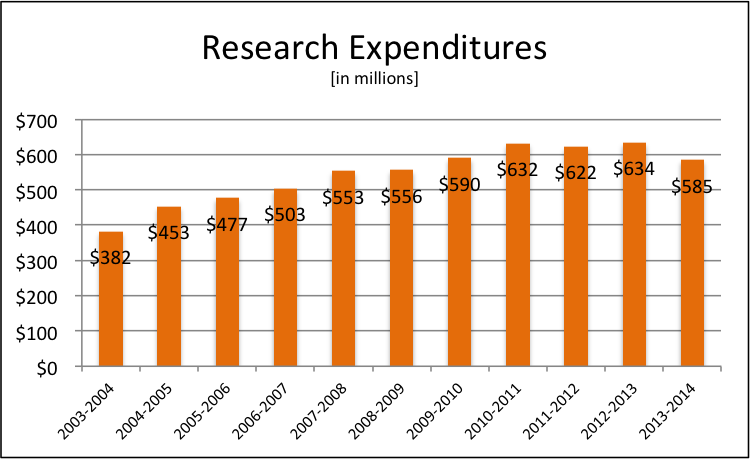 Research Expenditures 2013-2014