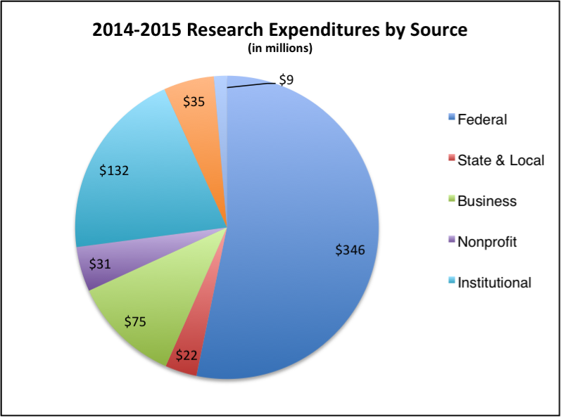 2014-2015 Research Expenditures