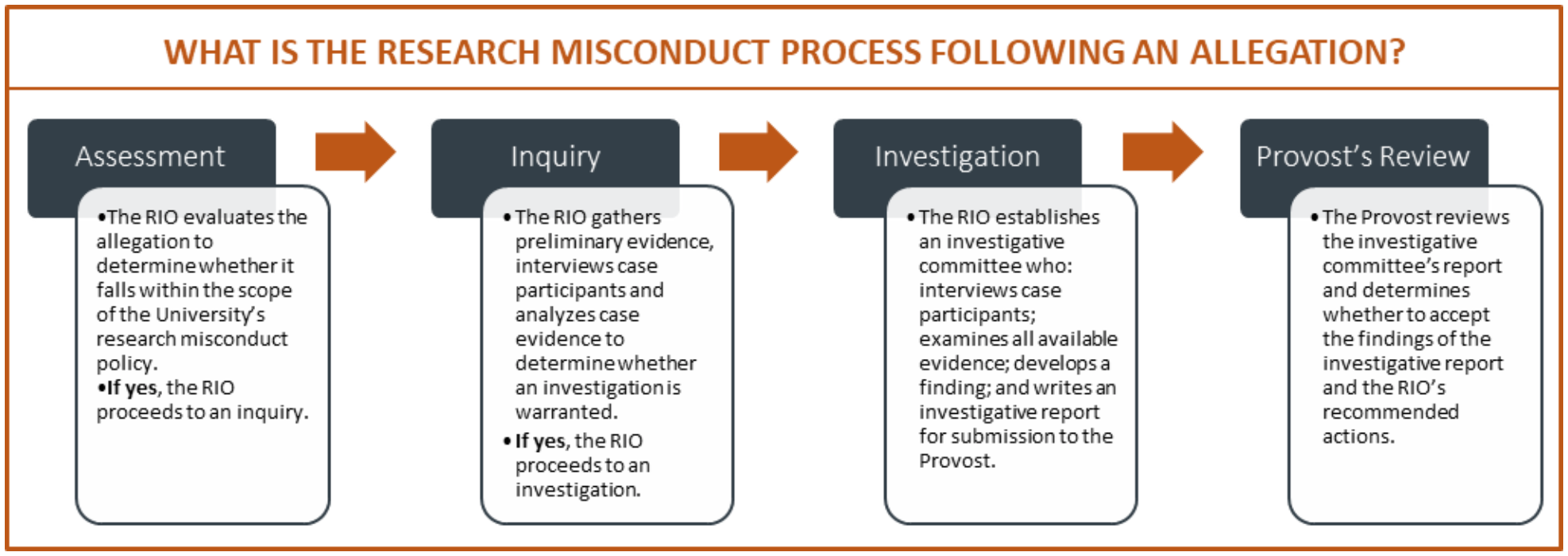 research misconduct evaluation process