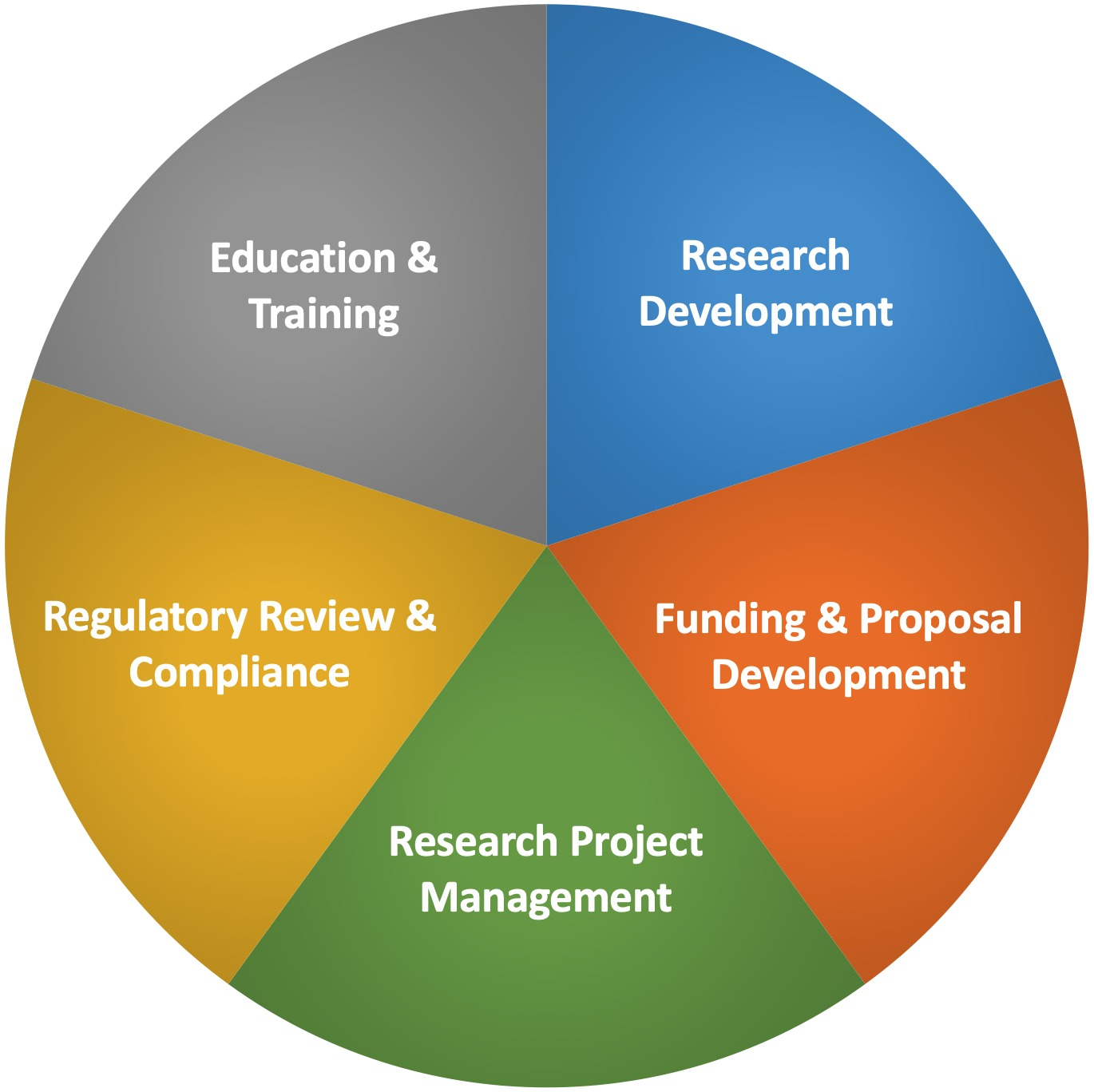 resources-for-researchers-pie