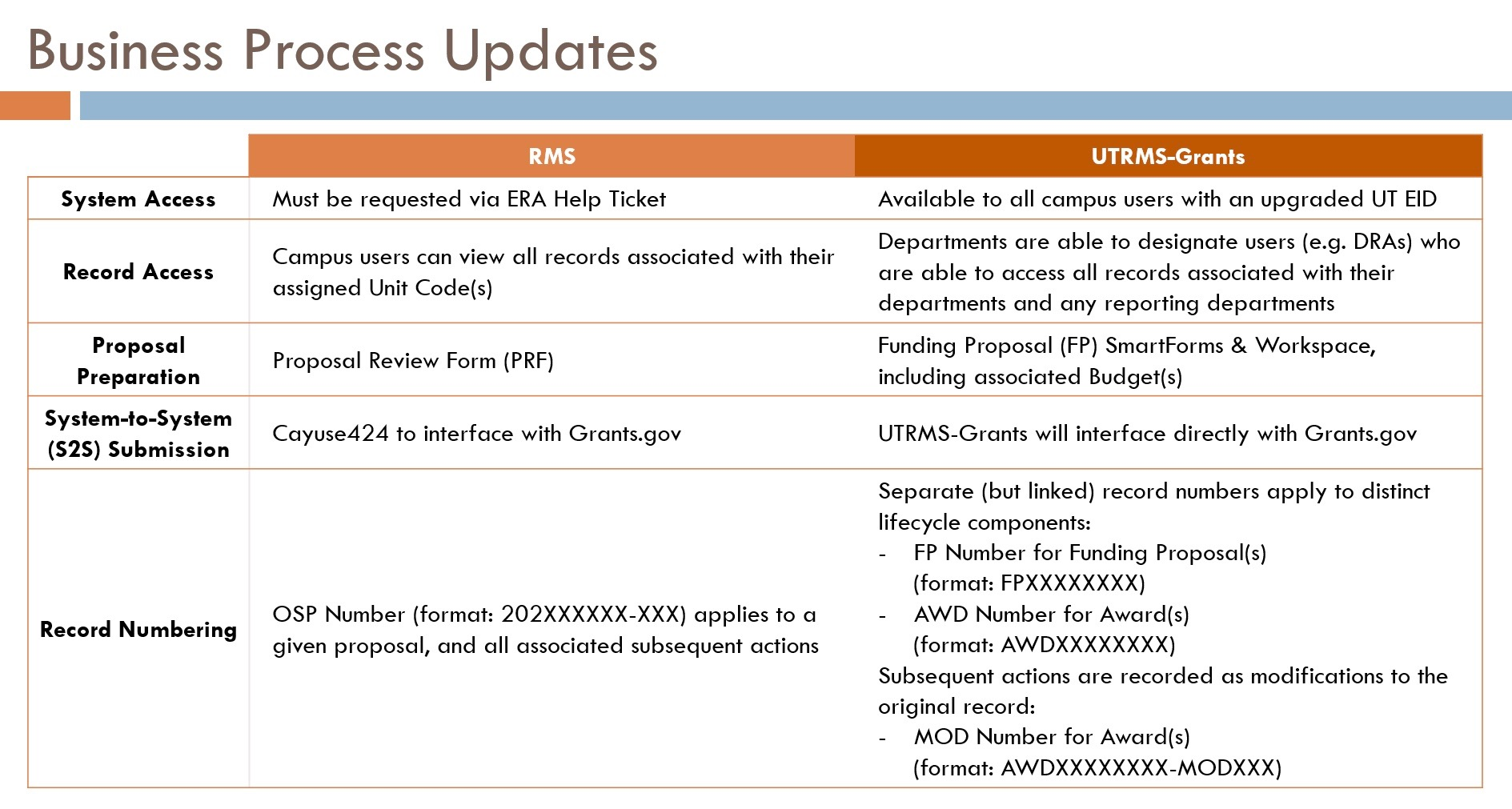 business_process_update_