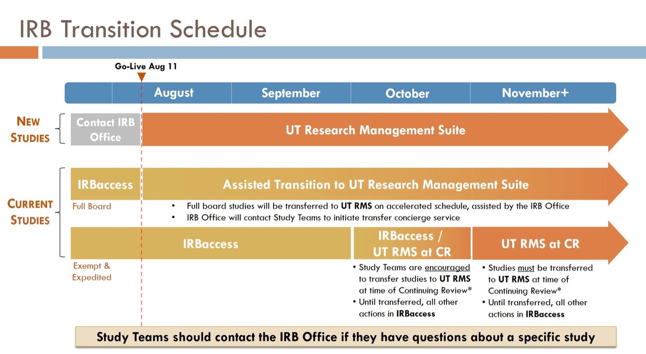 IRB transition schedule