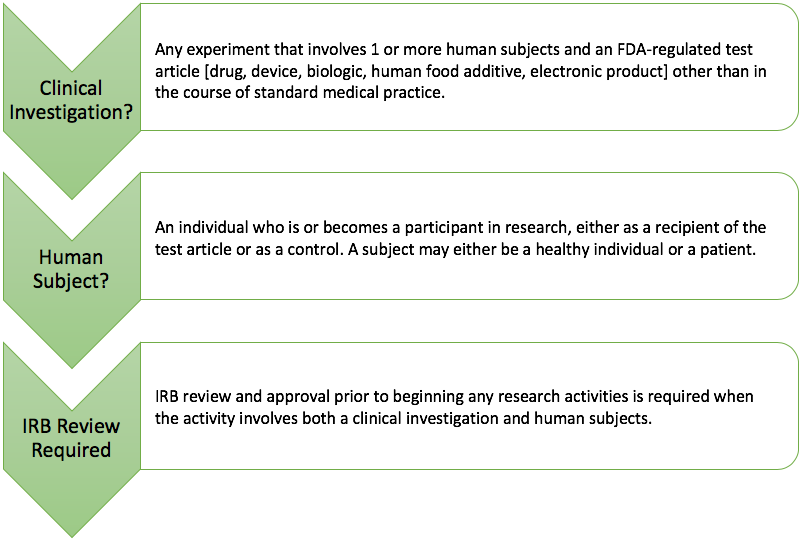IRB_review_fda_regulated_research