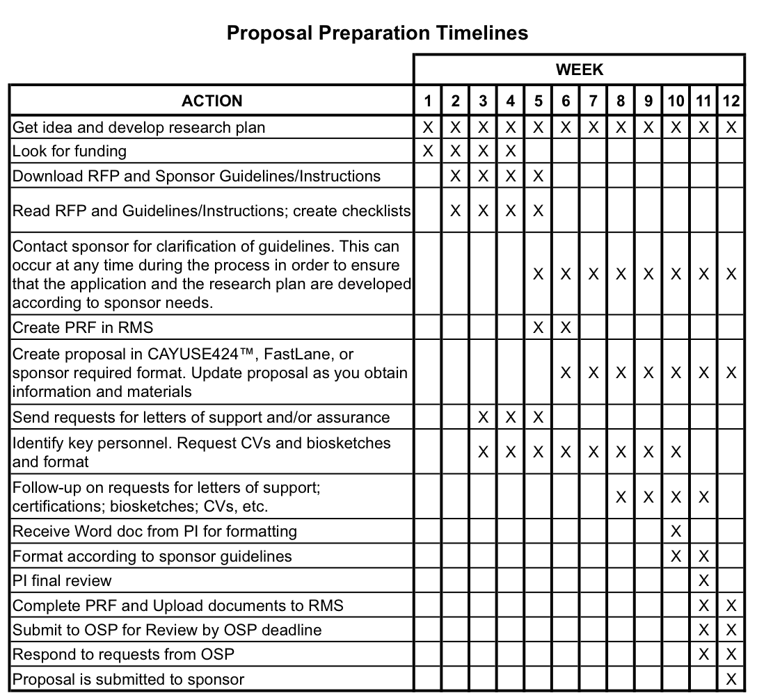 Dra handbook office of sponsored projects for Rfp timeline template