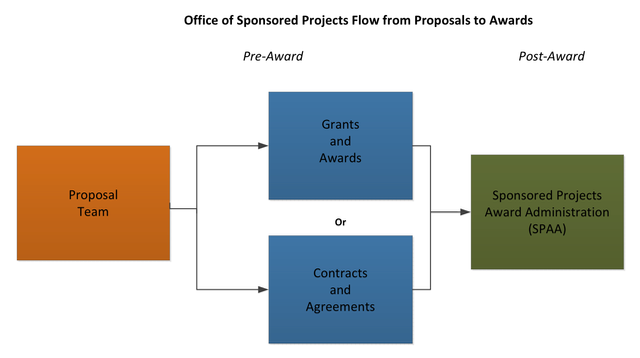 OSP Flow Chart from Props to Awards