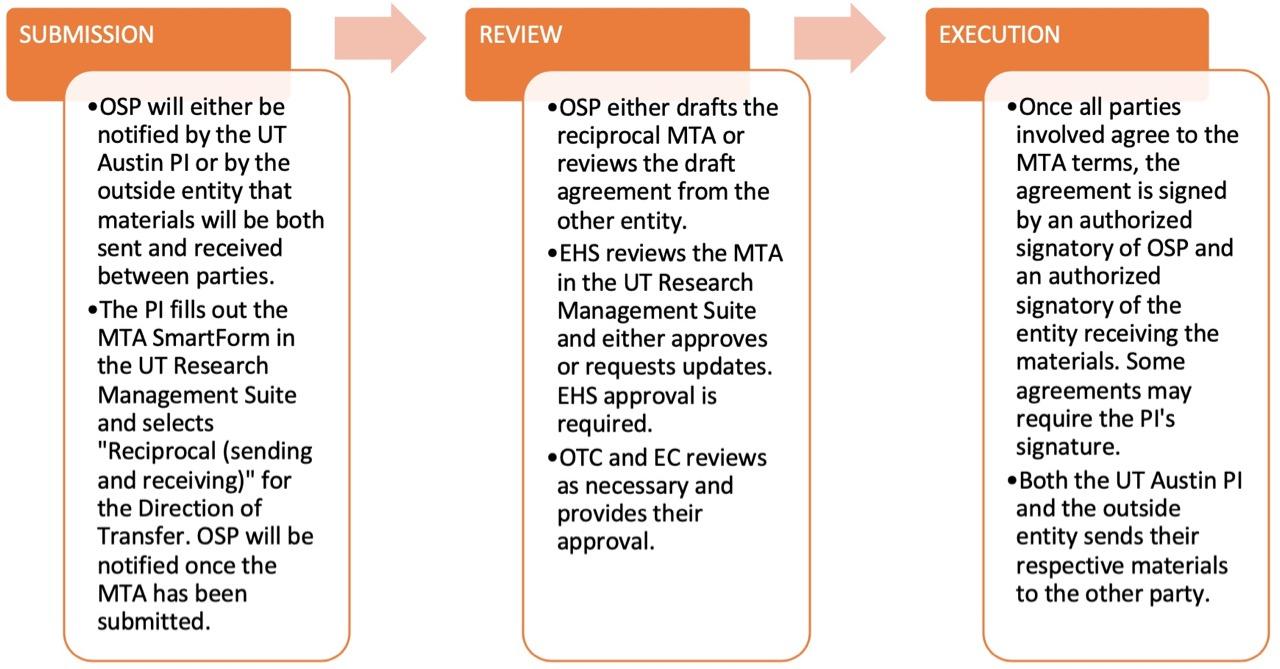 reciprocal-mta-process