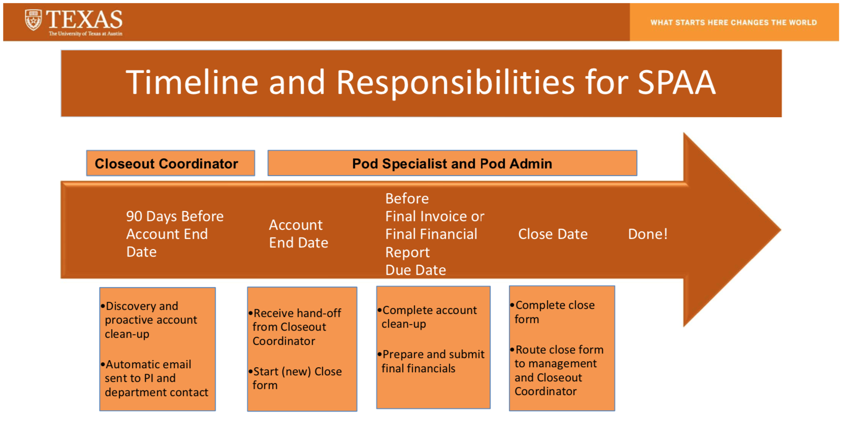 Timeline_and_Responsibilities_for_SPAA graphic