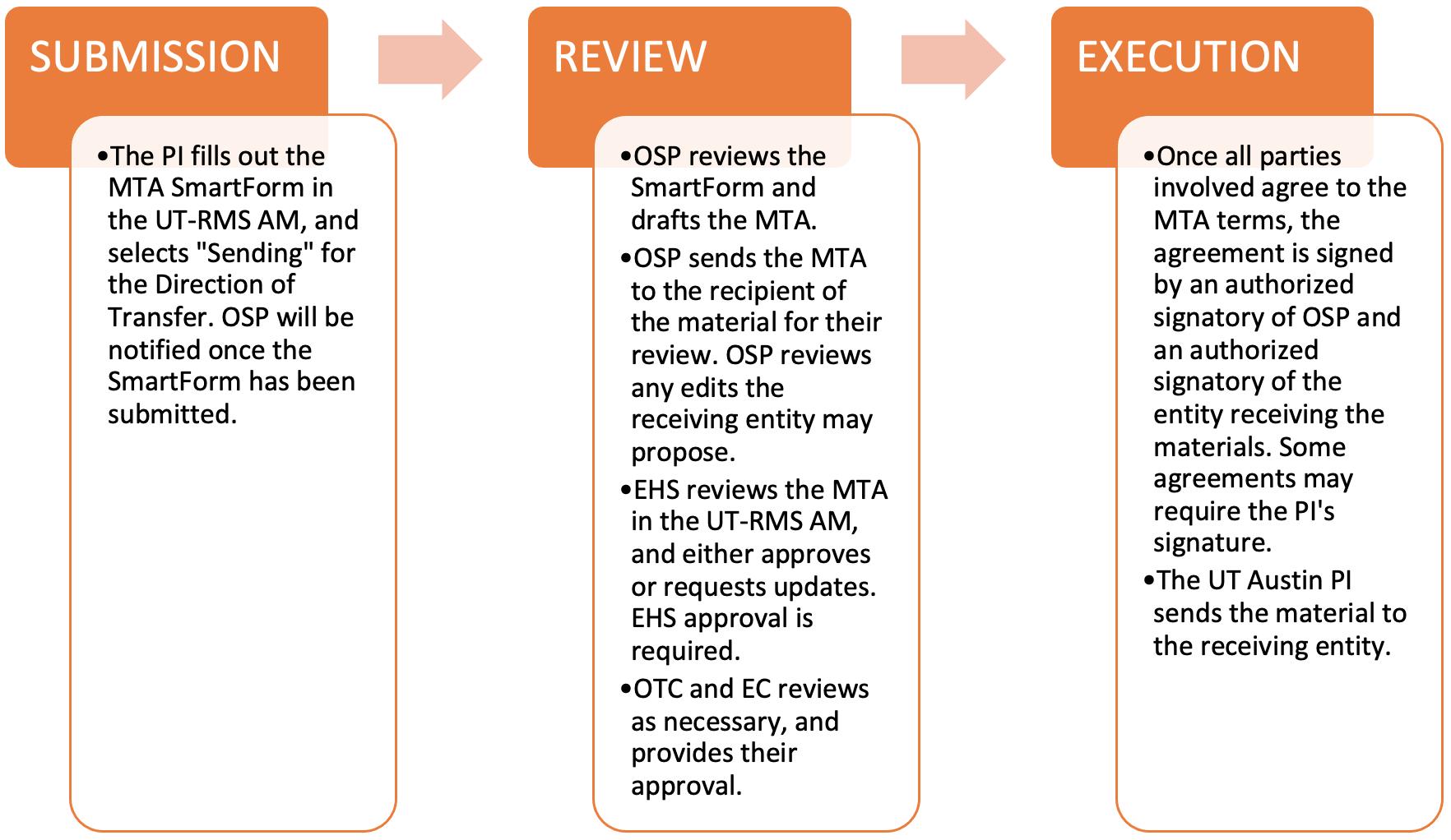 outgoing_mtas_process