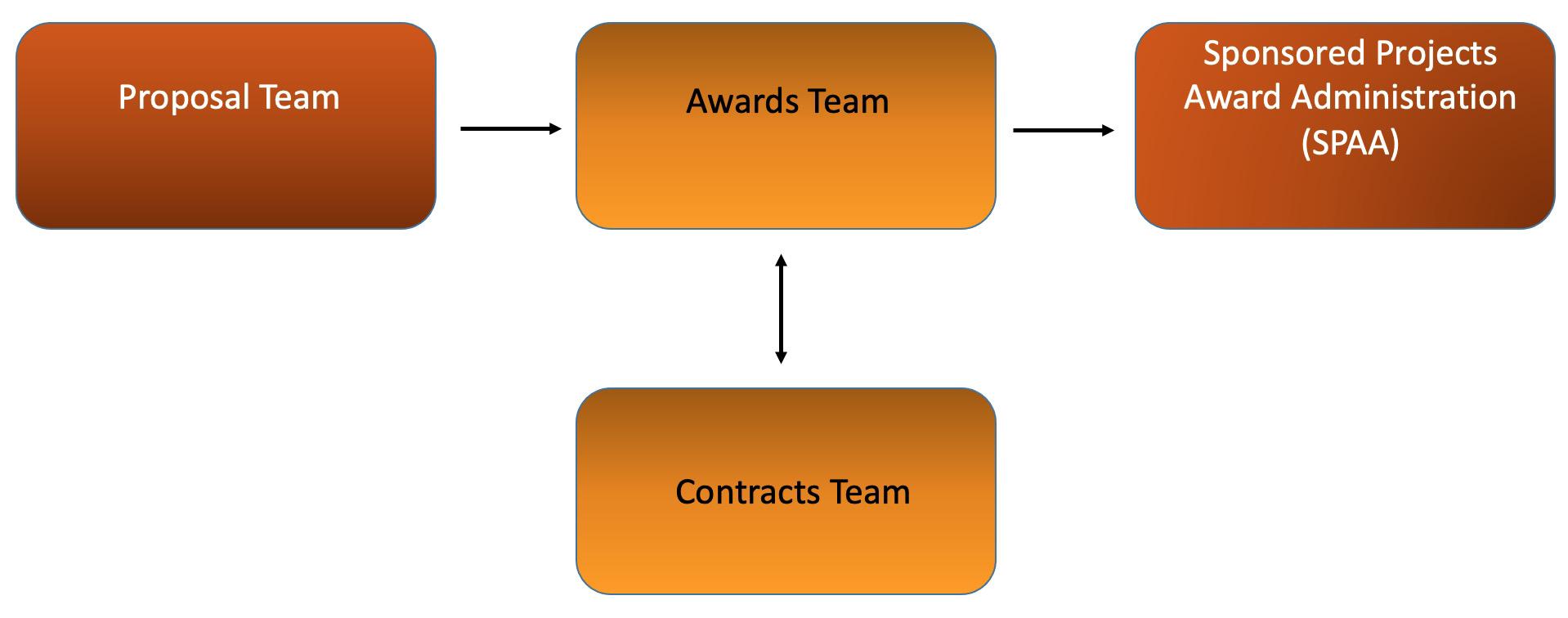 OSP_award_flow